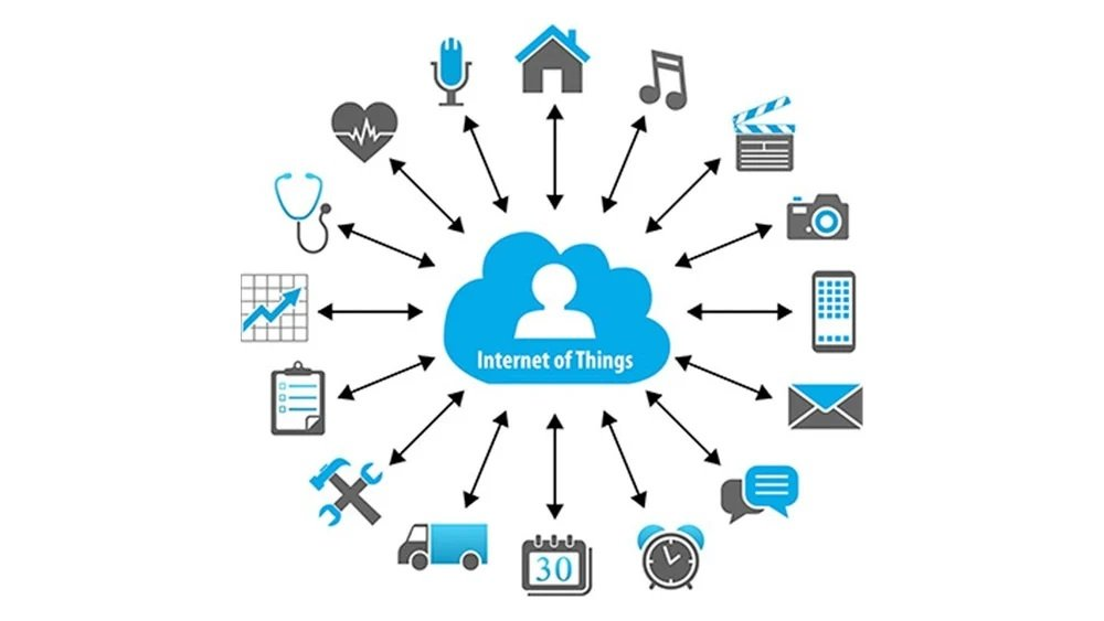 What Internet of Things means!