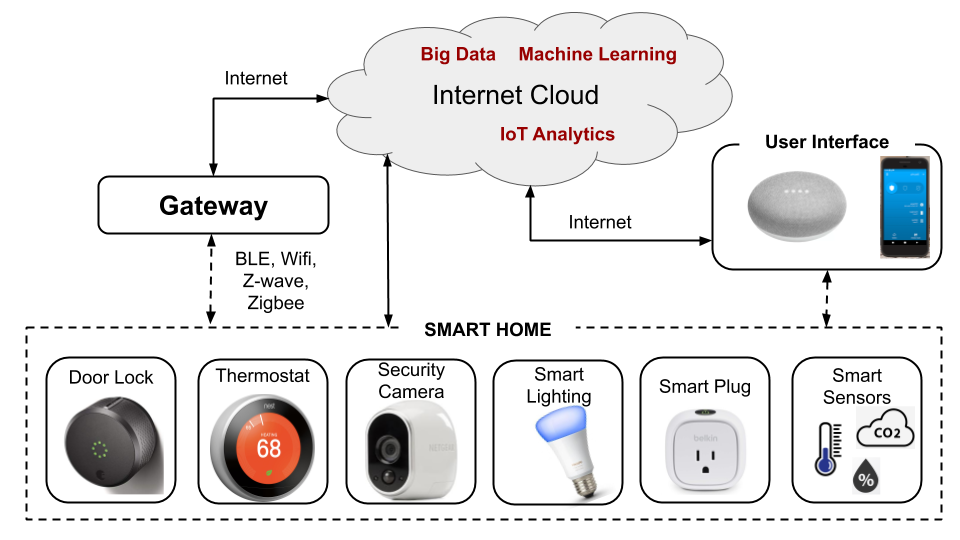 How Smart Home Devices Work